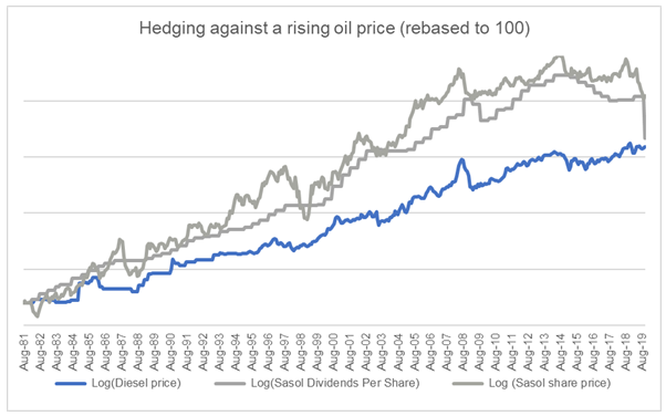 Hedge against higher Oil Price