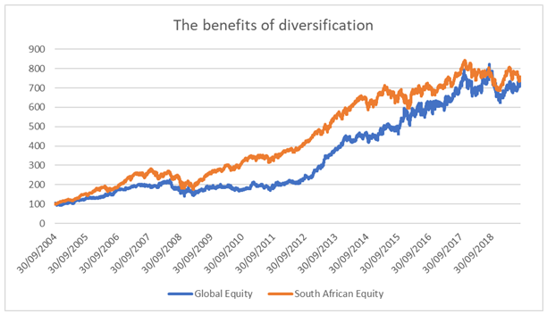 The Benefit of Diversification October 2019